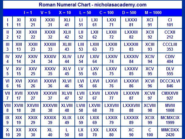 Image result for roman numerals 1-1000