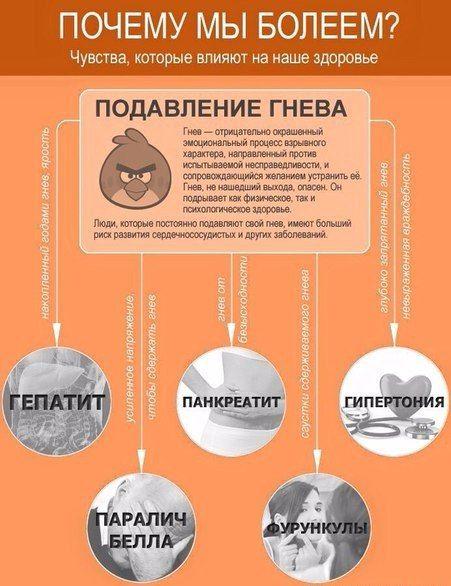 Психосоматика или чувства, которые влияют на наше здоровье