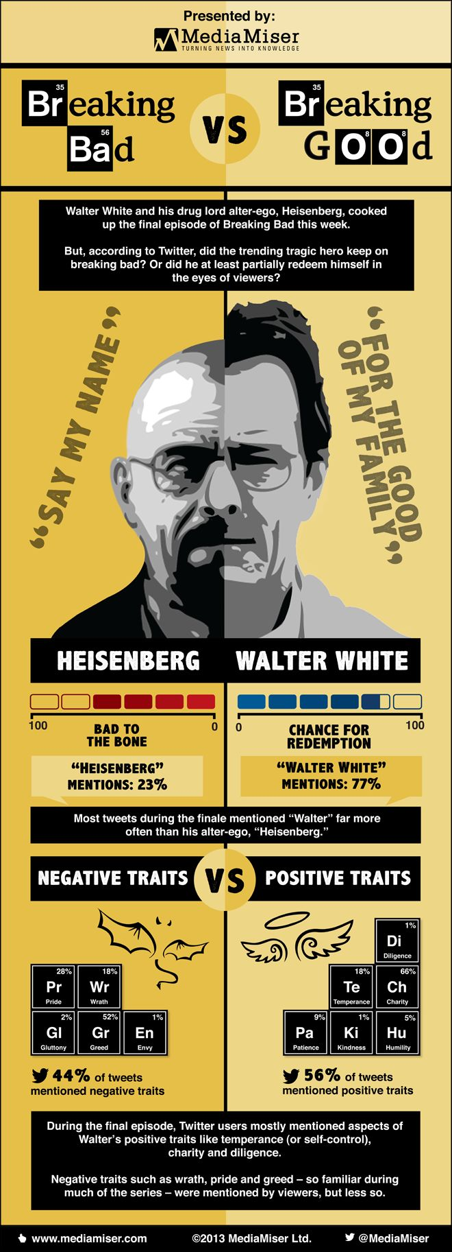 Breaking Bad (Or Breaking Good) – How Did Twitter Judge Walter White? -- BOOM! Roasted!