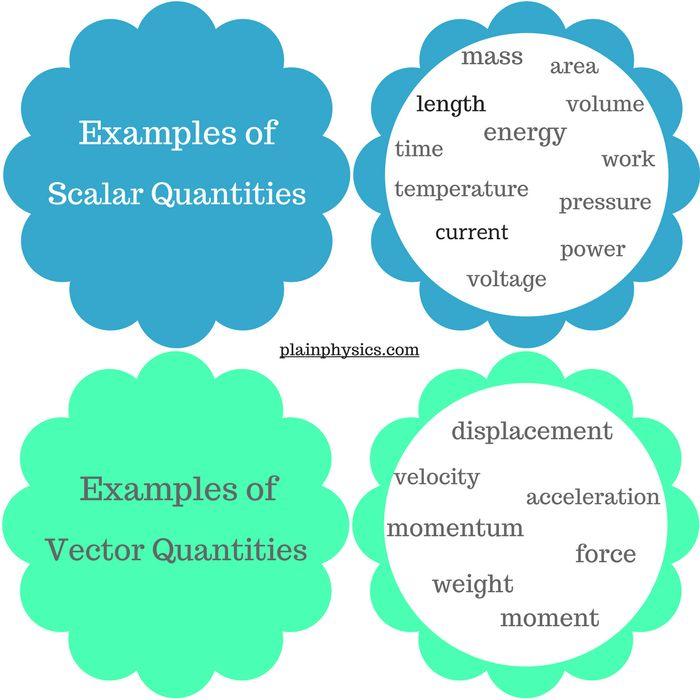 Plain Physics Plainphysics On Pinterest