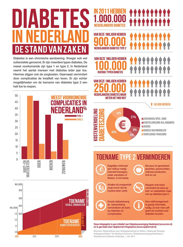Infographic, Diabetes in Nederland, de stand van zaken Medisch Centrum Gorecht, MCG, MCGorecht