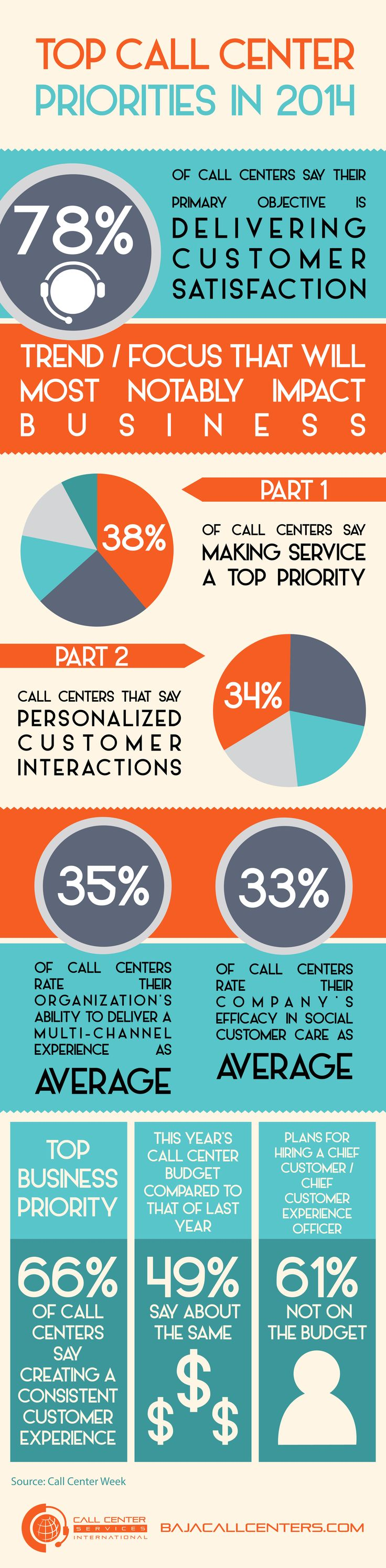 best images about customer service the social top call center priorities in 2014 infographic