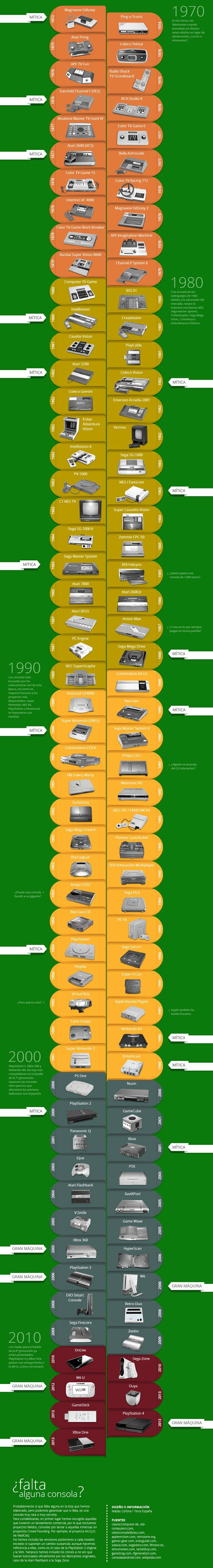 Un recorrido a través de todas las videoconsolas de la historia. Desde la década de los 70 hasta la actualidad, 105 consolas que te harán viajar en el tiempo. ¿Cuáles has tenido tú?