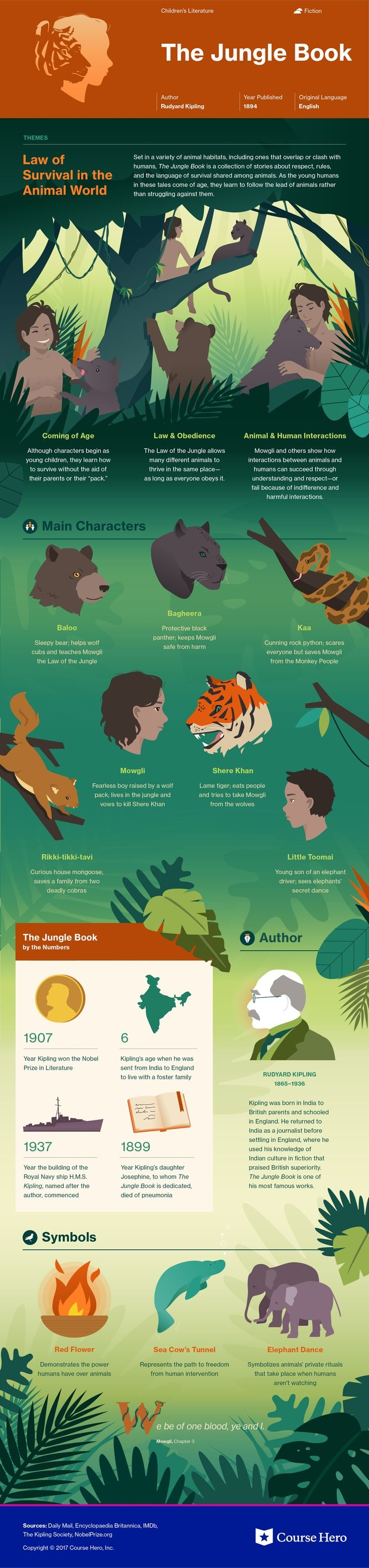 This @CourseHero infographic on The Jungle Book is both visually stunning and informative!