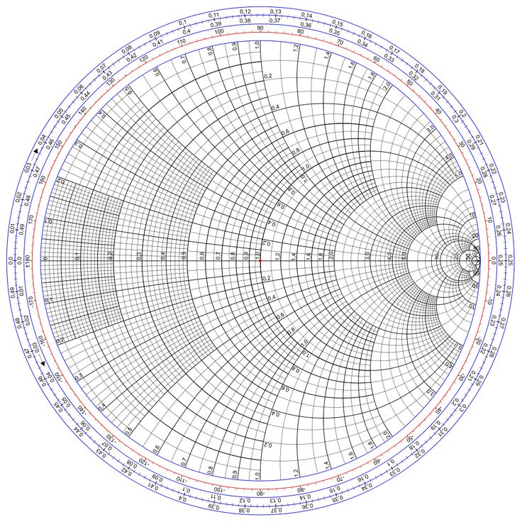 Smith chart (wavelenghs towards generator)
