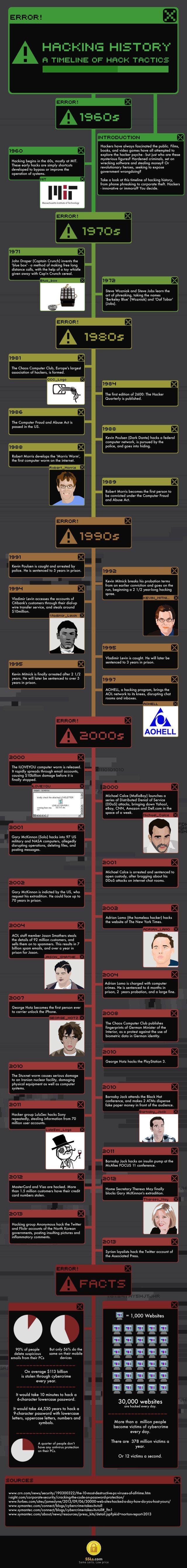 Hacking history #infografia #infographic