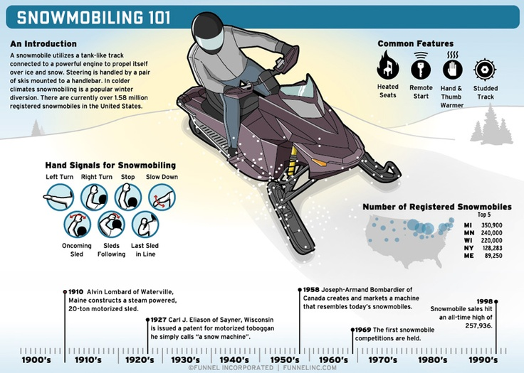 1000+ images about Holiday Infographics on Pinterest | Snowmobiles ...