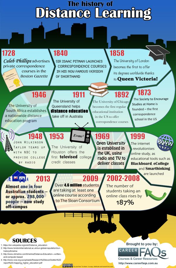 History of Distance Learning