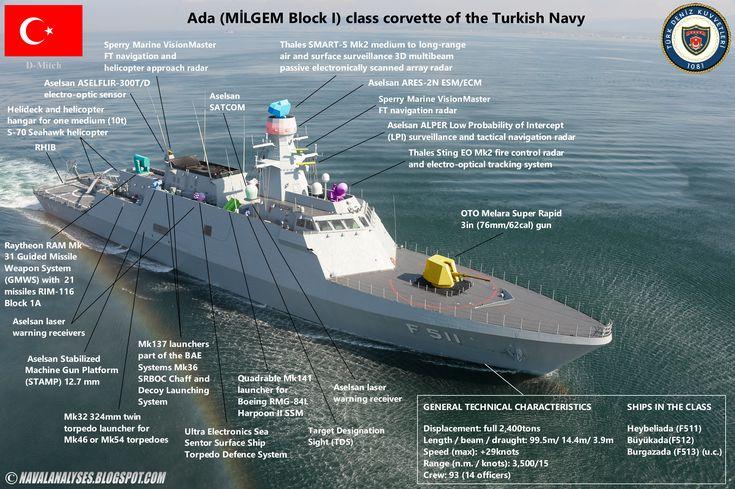 Ada (Milgem BlockI) class corvette of Turkish Navy