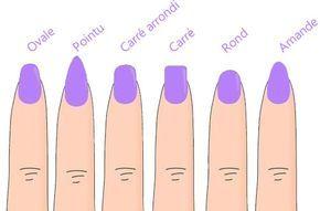 Quelle forme pour vos ongles ?