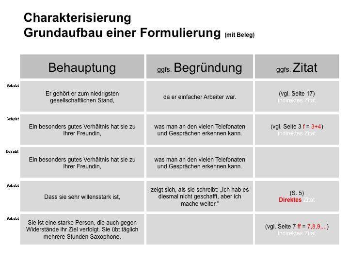 Deutsch Charakterisierung Verstehen Mit Formulierungsbeispielen Deutsch Unterricht Deutsch Deutsch Uben