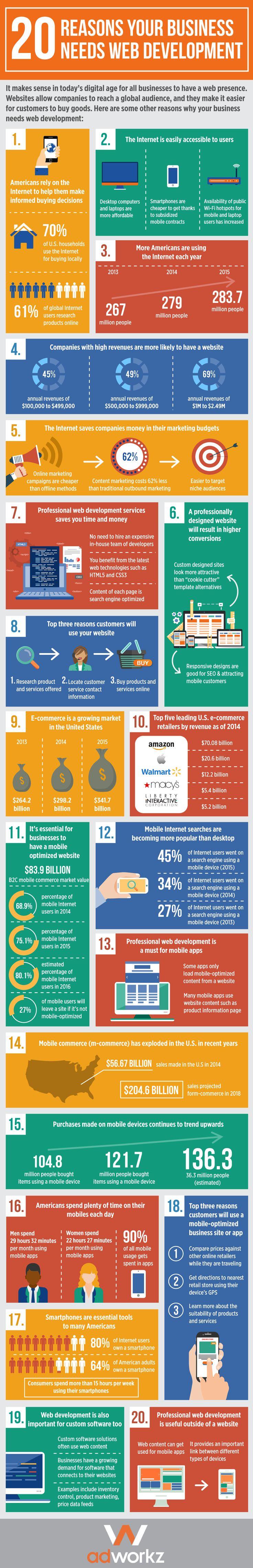 20 Reasons Your Business Needs Web Development - Infographics - Website Magazine