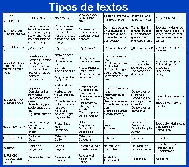 Esquema - Tipos de Texto (Descriptivos, Narrativos, Argumentativos...)