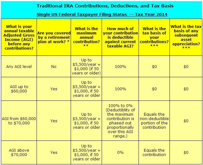 roth ira vs traditional ira chart