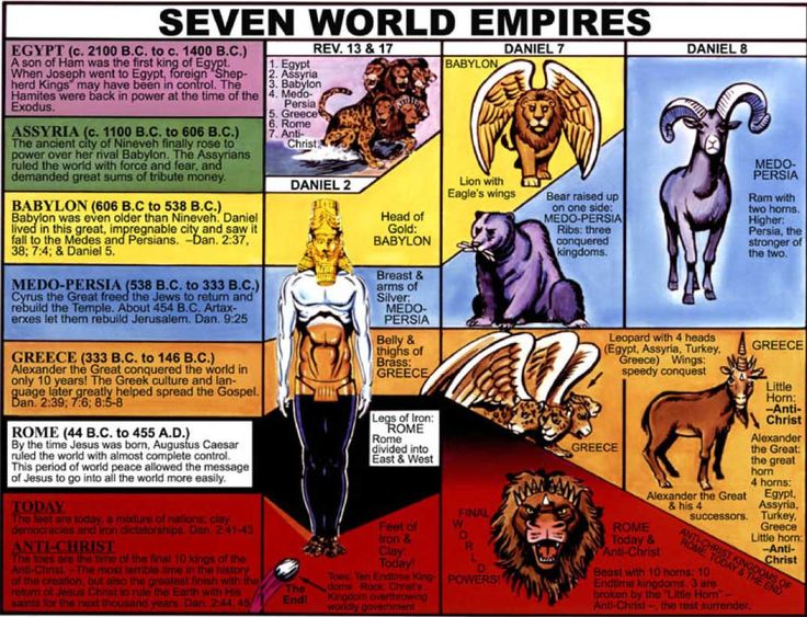 an analysis of the book of daniel The book's claims are bolstered by the fact that the historical context of daniel is the babylonian and persian empires, and not the hellenistic world of the second century when critics date the book.
