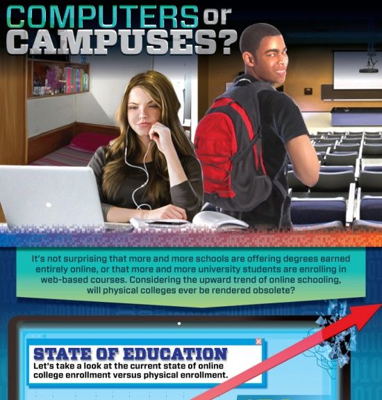 Online Education Infographic Archives - Page 2 of 4 - e-Learning Infographics