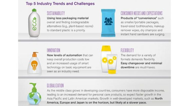 Plastic packaging dominates the personal care market   Packaging Digest