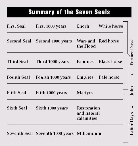 I Corinthians: Seventh book of the New Testament