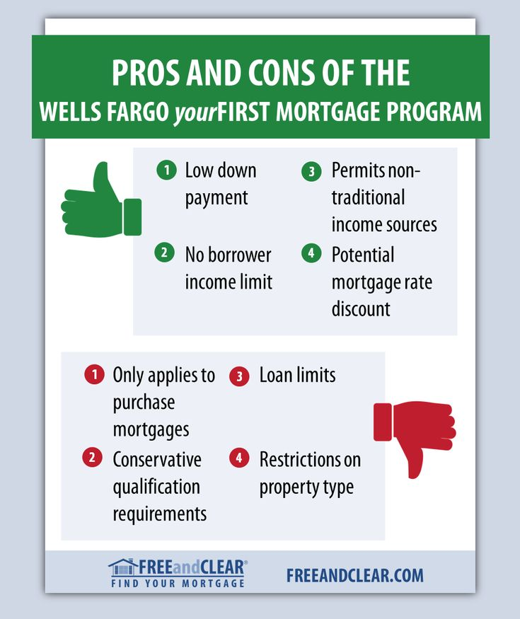 Pros and cons of the Wells Fargo yourFirst Mortgage Program