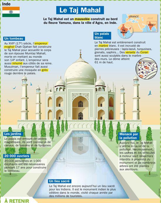 Fiche exposés : Le Taj Mahal - Inde