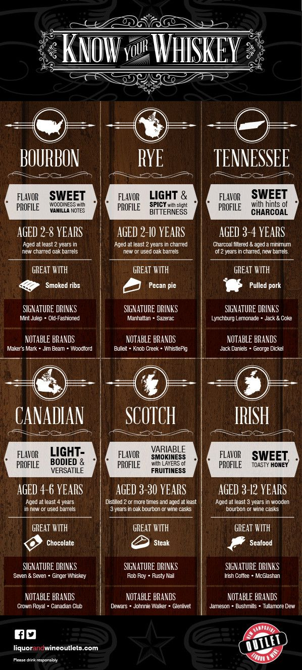 Know Your #Whiskey #infografía