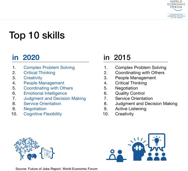 These are the top 10 skills you will need in the workplace in 2020.