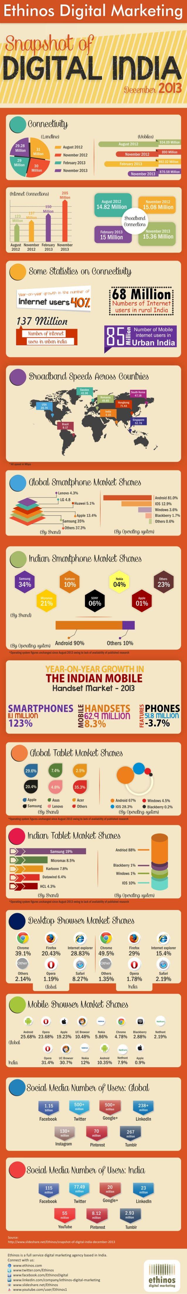Snapshots of #Digital India ~ http://www.slideshare.net/Ethinos/snapshot-dec2013