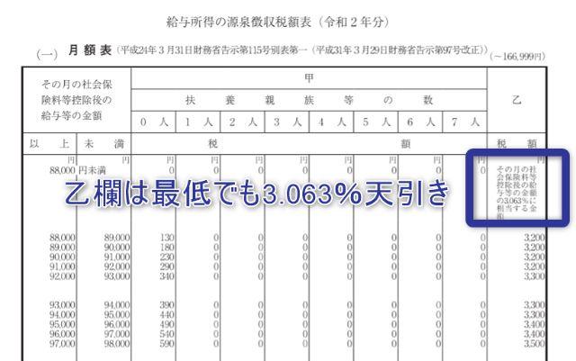 税額 表 徴収 2020 源泉