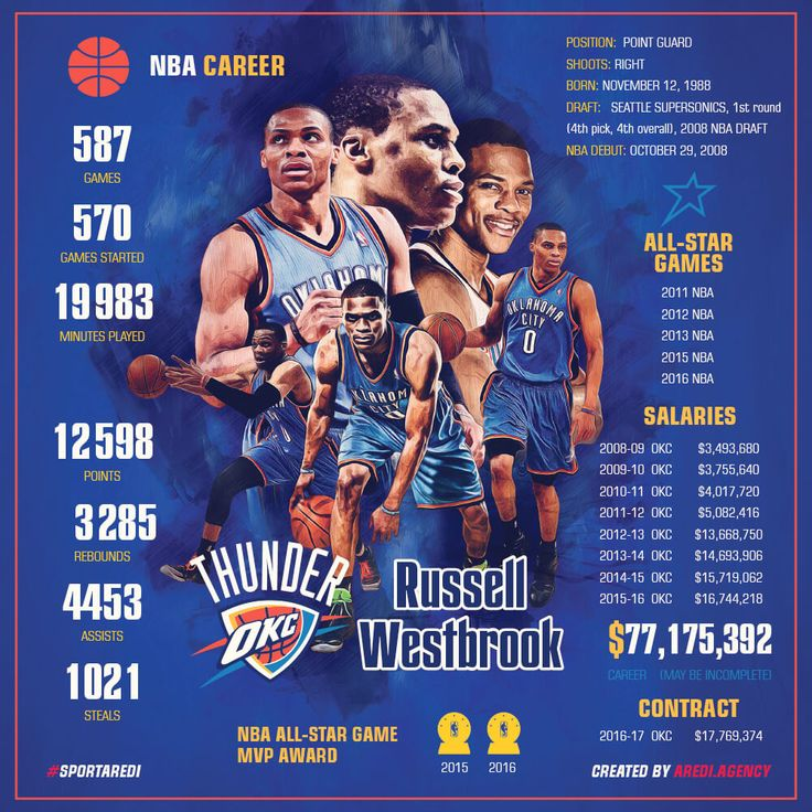 Russell Westbrook, Infographic, stats, Oklahoma City Thunder, OKC, Seattle SuperSonics, basketball, art, sport, social media design, #sportaredi