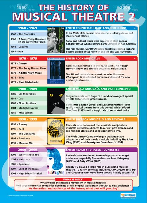 History of Musical Theatre 2 | School Charts | Educational Posters