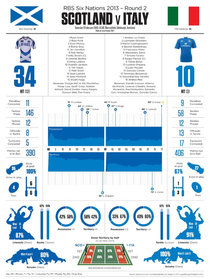 ruggerblogger: Six Nations 2013 Round 2: SCOTLAND v ITALY