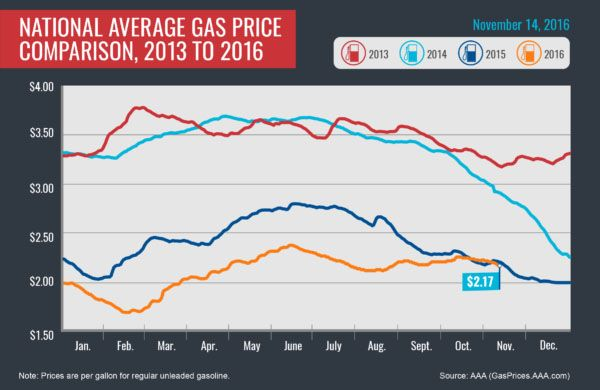 AAA reports National Average Gas Price Drops for 10 Consecutive Days