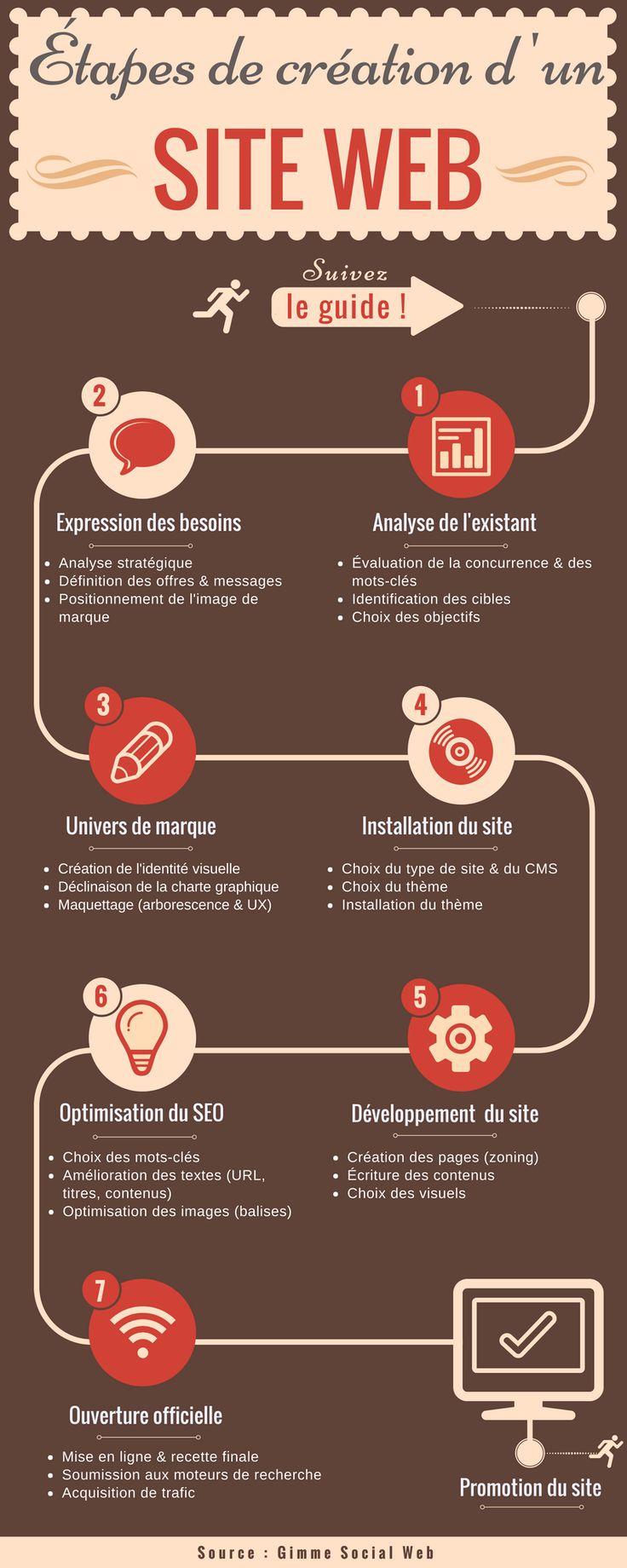 Les 7 étapes de création d'un site internet - Agence Gimme Social Web