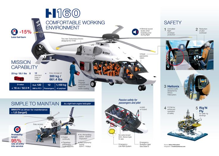Civil helicopters: helicopter H160 - Airbus Helicopters