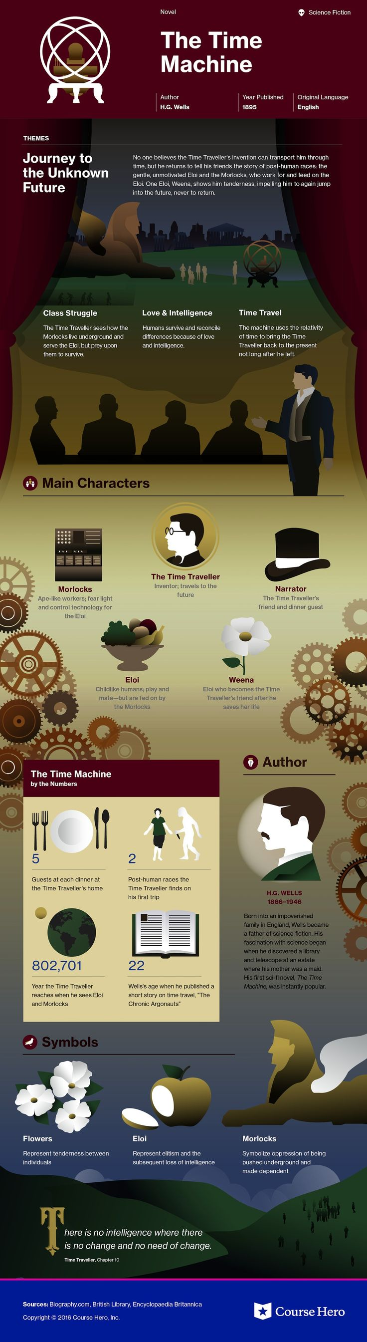 The Time Machine infographic