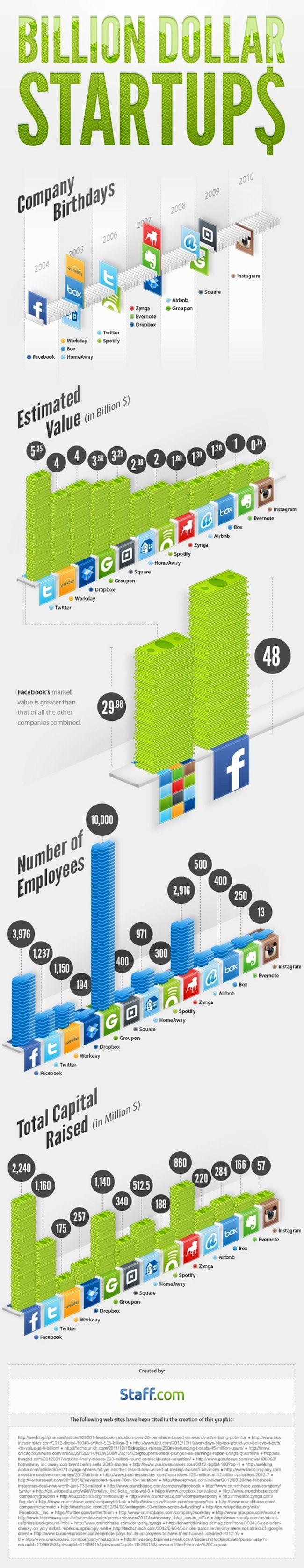 """48 milliards de dollars de valorisation pour Facebook... 13 employés pour Instagram... 500 millions de dollars levés par Airbnb ... Proposée par Staff.com,l'infographieci-dessous illustre les plus grands succès des startups du Web.  On constate que si les réseaux sociaux """"grand publi"""