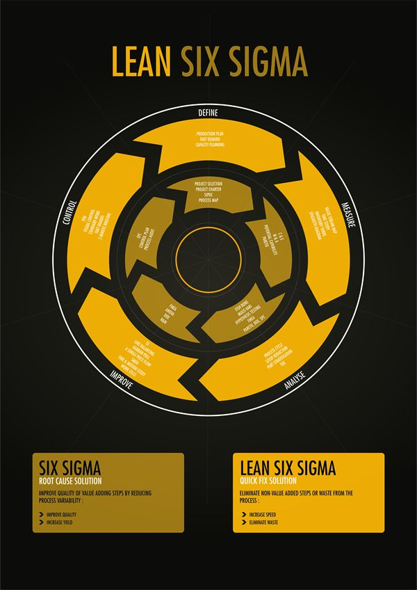 Lean Six Sigma // Information design by Lemongraphic , via Behance