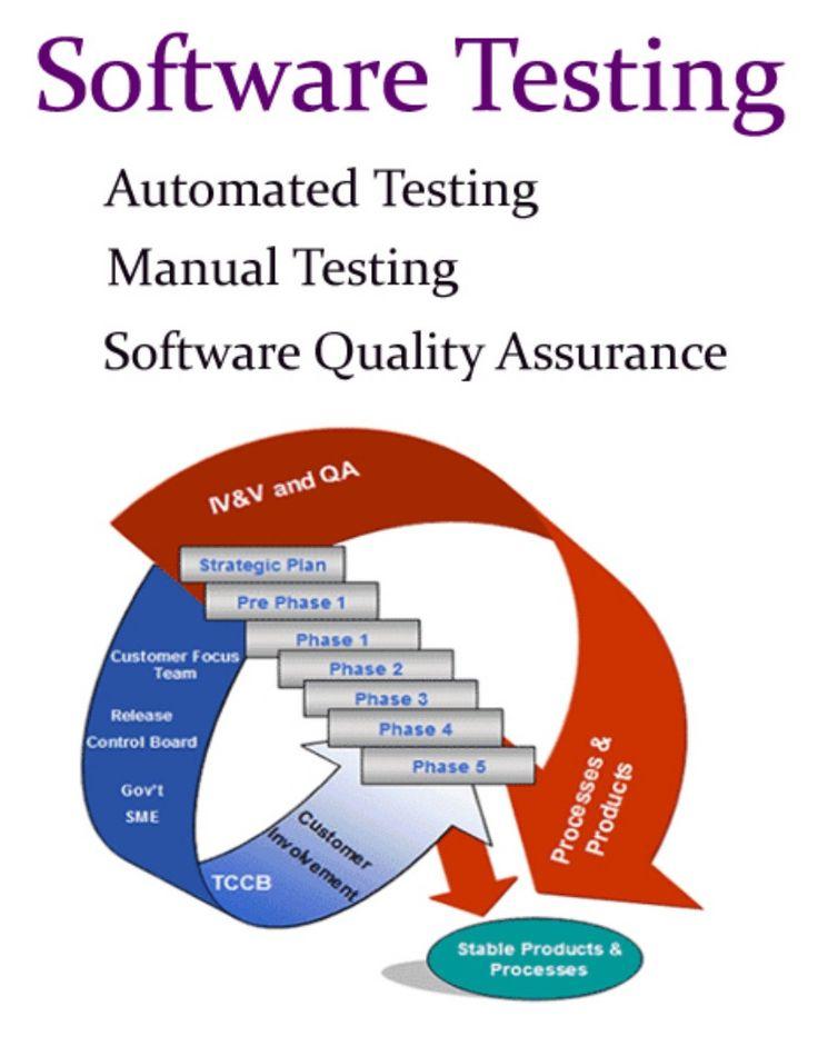 The Automated Testing Handbook