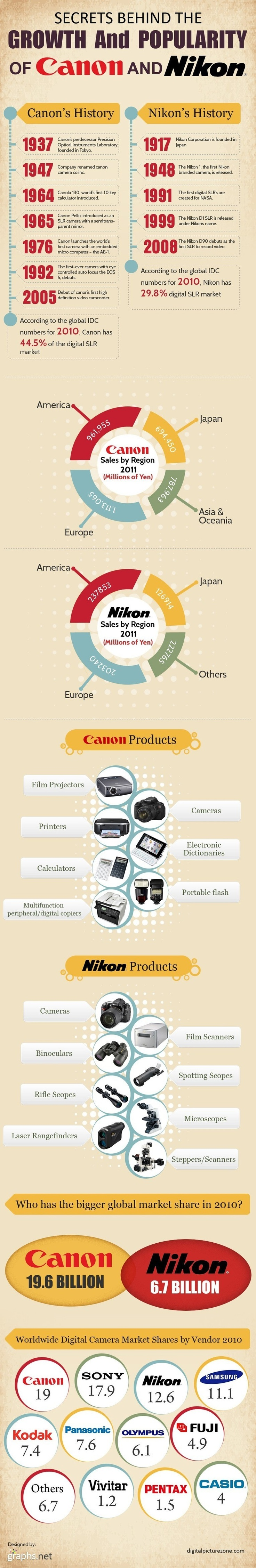 marketing strategy of canon cameras Free essay: | marketing coursework | report on digital camera for nikon   nikon vs canon | strategic management analysis.