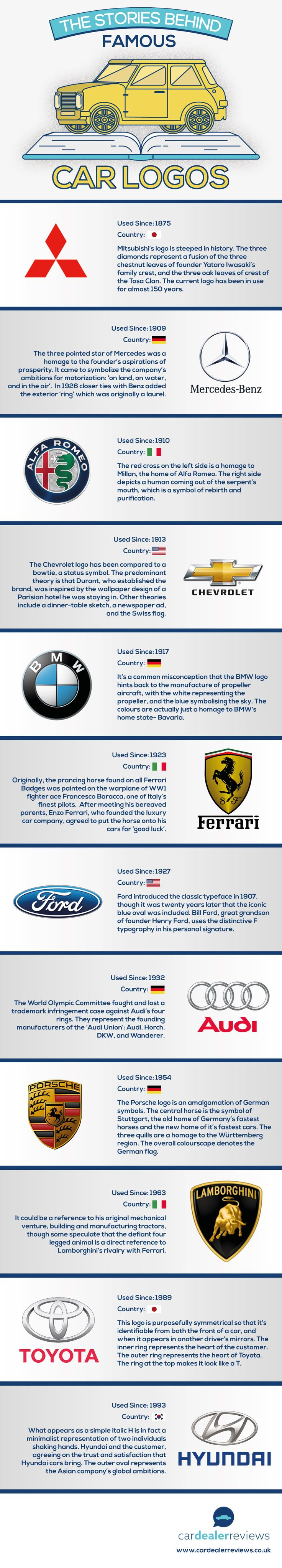 Famous Car Brand Logos | Car Dealer Reviews