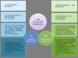 diferencias entre trabajo con IM y trabajo basado en el IC