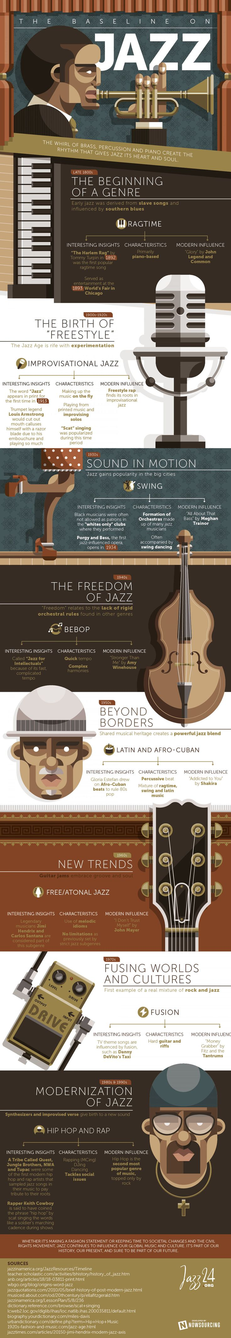 History Of Jazz - Music Infographic