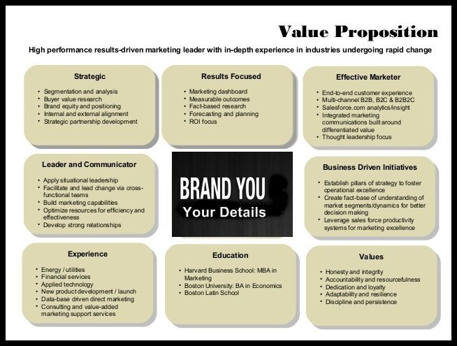 articulate your personal value proposition pvp