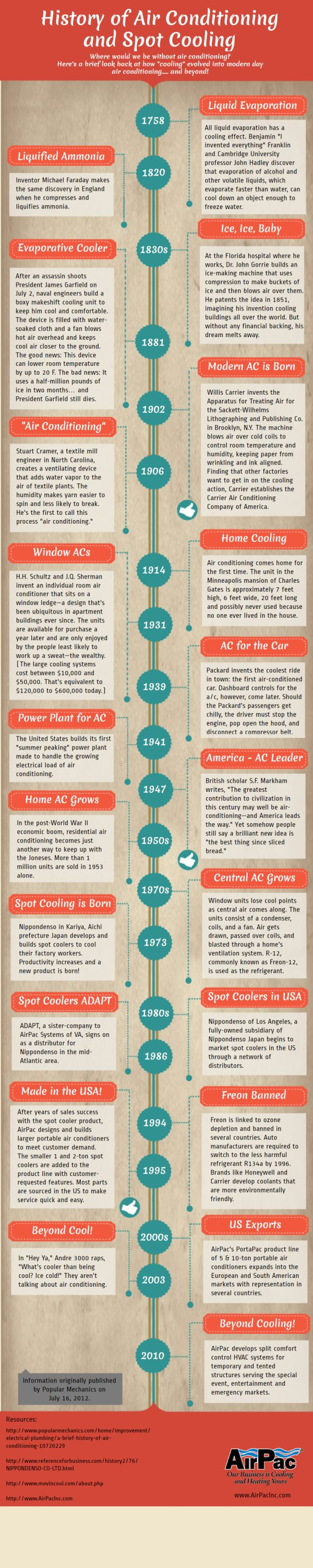 Cool! History of air conditioning & spot cooling from @AirPac Portable Air Conditioners & Heaters. #manufacturingiscool #truckpuns