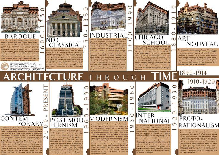 Architecture through time architecture chicago art