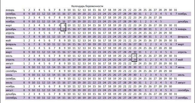 Простая таблица-календарь, по которой легко и просто можно определить дату будущих родов. Нужно знать первый день последней менструации