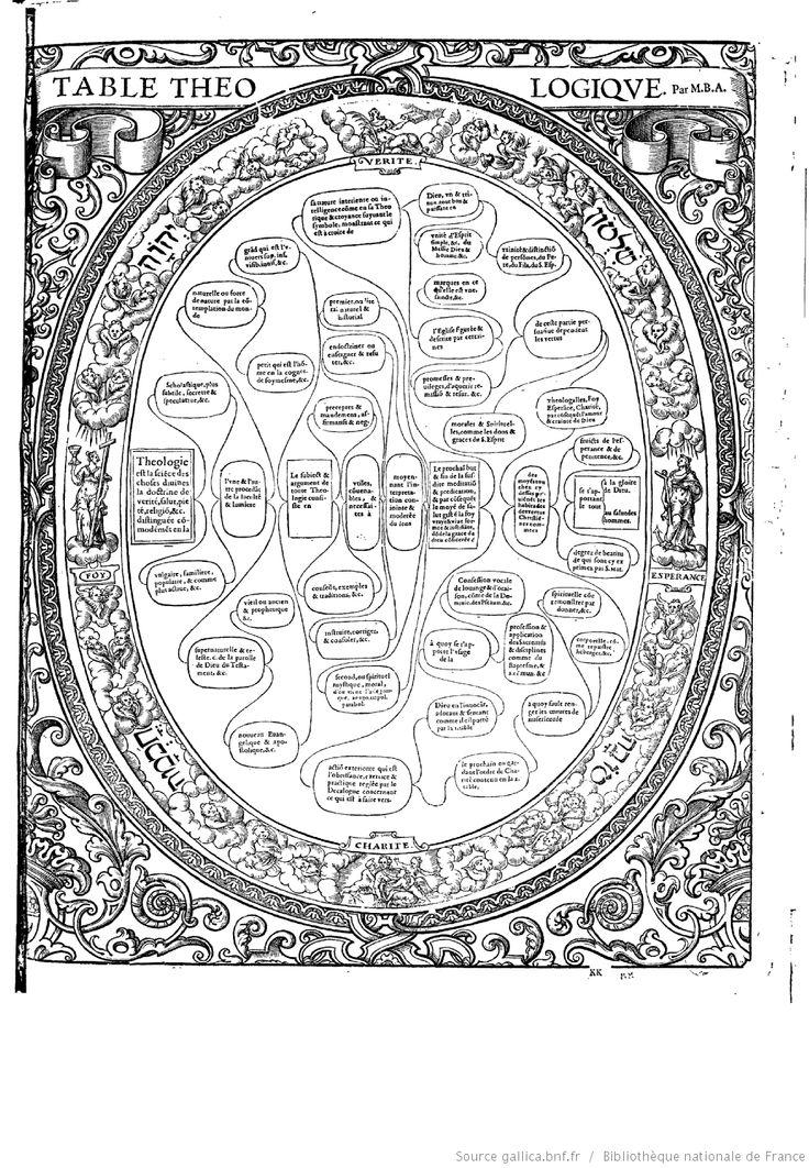 """TABLE THÉOLOGIQUE  """"Tableaux accomplis de tous les arts libéraux"""" par M. Christofle de Savigny"""
