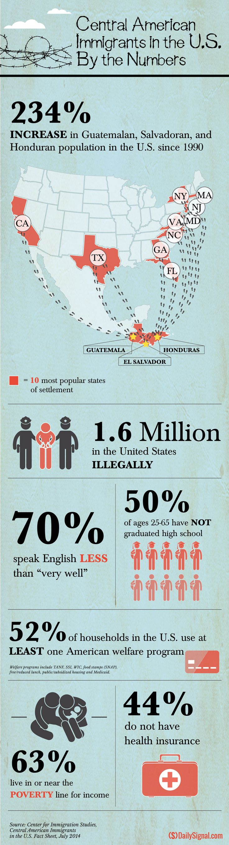 By the Numbers: Central American Immigrants in U.S. #immigration #border #politics
