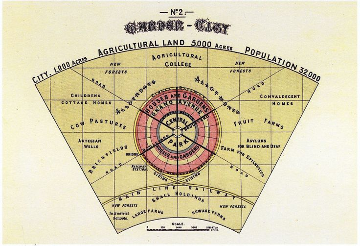 Diagram No.2 (Howard, Ebenezer, To-morrow.) - Garden city movement - Wikipedia