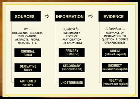 The 3x3 Evidence Analysis Process Map. Evidence Explained - Elizabeth Shown Mills.